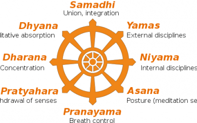 Ashtanga yoga of Patanjali